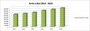 Arrivi Turistici a Bari 2013 - 2018